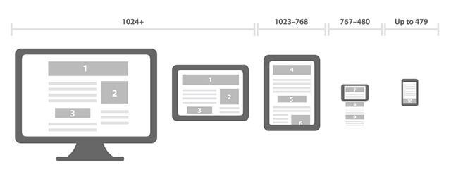 1,6 millions de tablettes vendues en 2013 Votre site web est-t-il adapté?